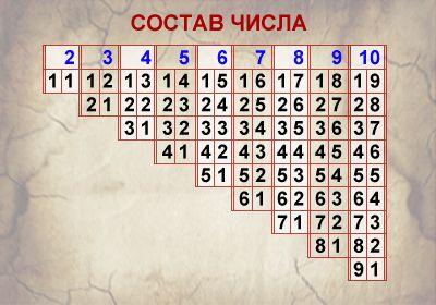 Состав числа