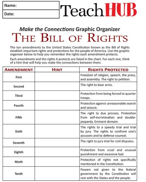 bill of rights graphic organizer | Mind Games: 3 Simple Ways to Remember the Bill of Rights