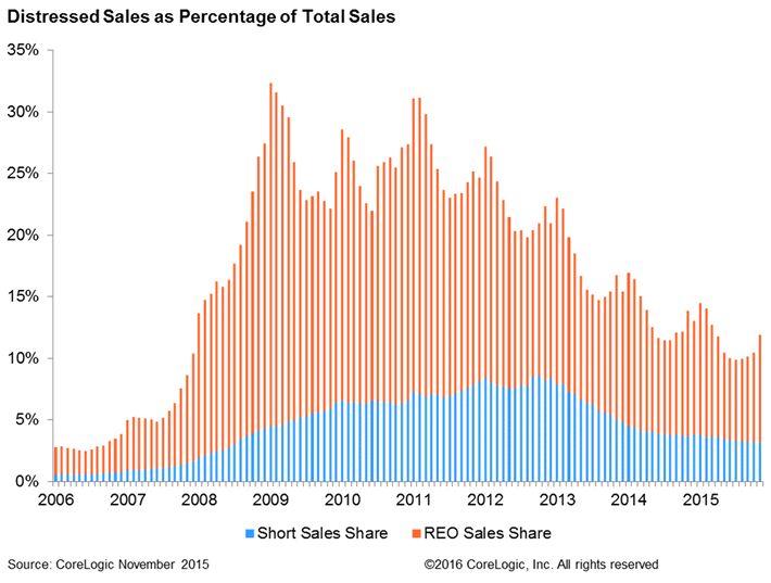 Distressed Sales have usual November Blip.