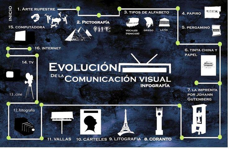 Evolución de la comunicación visual #infografia