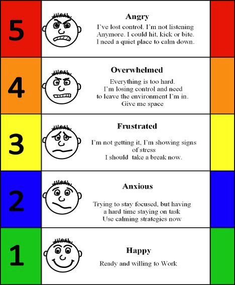 Stress Thermometer Worksheet