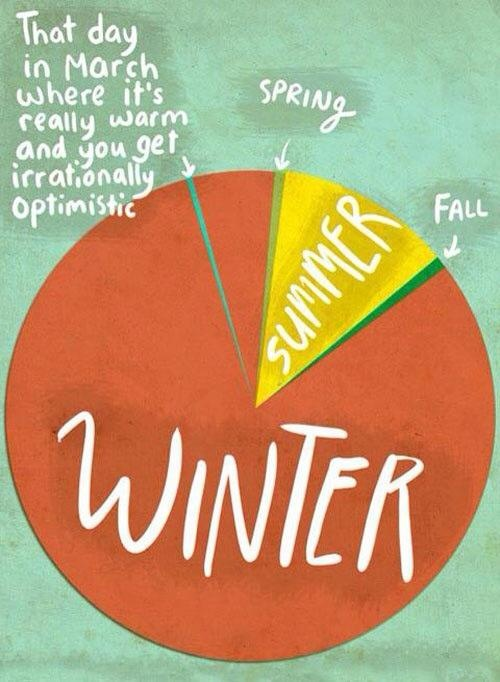 It's the other way around here. Summer lasts for like ever and it's not cold for long enough.