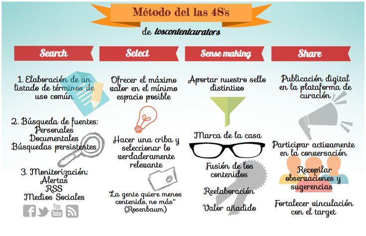 Infografía: Las 4S's de la Content Curation: una metodología cualitativa y funcional http://www.orestesocialmedia.com/content-curation-una-estrategia-de-marketing-online-de-gama-alta-ii-parte/