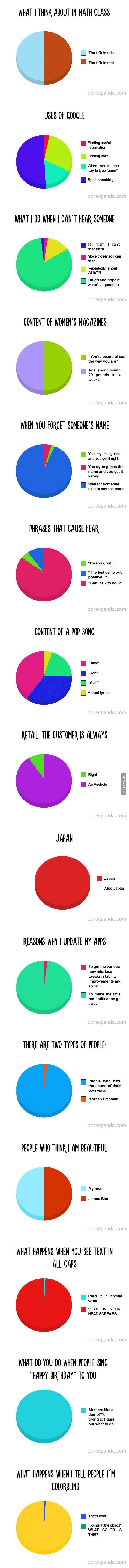 These pie charts are so true, especially the one when people are singing happy birthday to me.