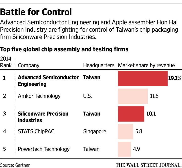 Apple Suppliers Battle for Control of Taiwan Chip Company - WSJ