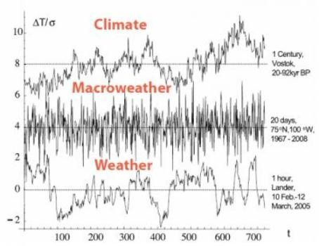 Macroweather Is What You Expect: Should There Be a Distinct Category Between Weather and Climate?