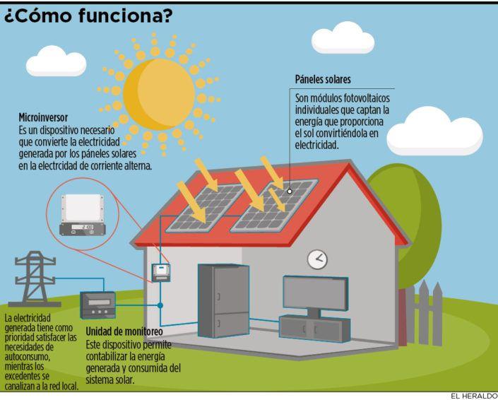 Techos Solares En Colombia Techossolares Solar Techos Colombia Barranquilla Cali Bogota Autoconsumo Productore Energia Solar Energia Renovable Energia