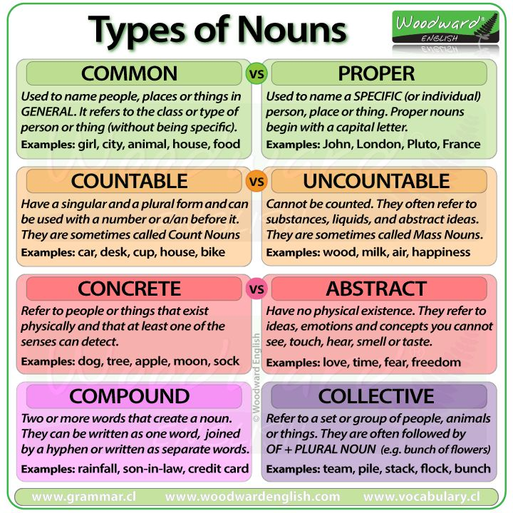 Types of nouns in english common proper countable for Concrete diction