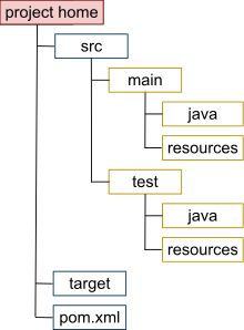 """Maven is a build automation tool used primarily for Java projects. The word maven means """"accumulator of knowledge"""" in Yiddish.[3] Maven addresses two aspects of building software: first, it describes how software is built, and second, it describes its dependencies. Contrary to preceding tools like Apache Ant, it uses conventions for the build procedure, and only exceptions need to be written down. An XML file describes the software project being built, its dependencies on other external…"""