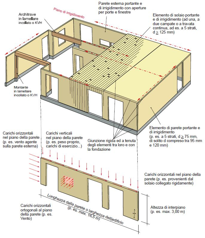 35 best Legno images on Pinterest Insulation, Research and Search - rational k amp uuml chen preise