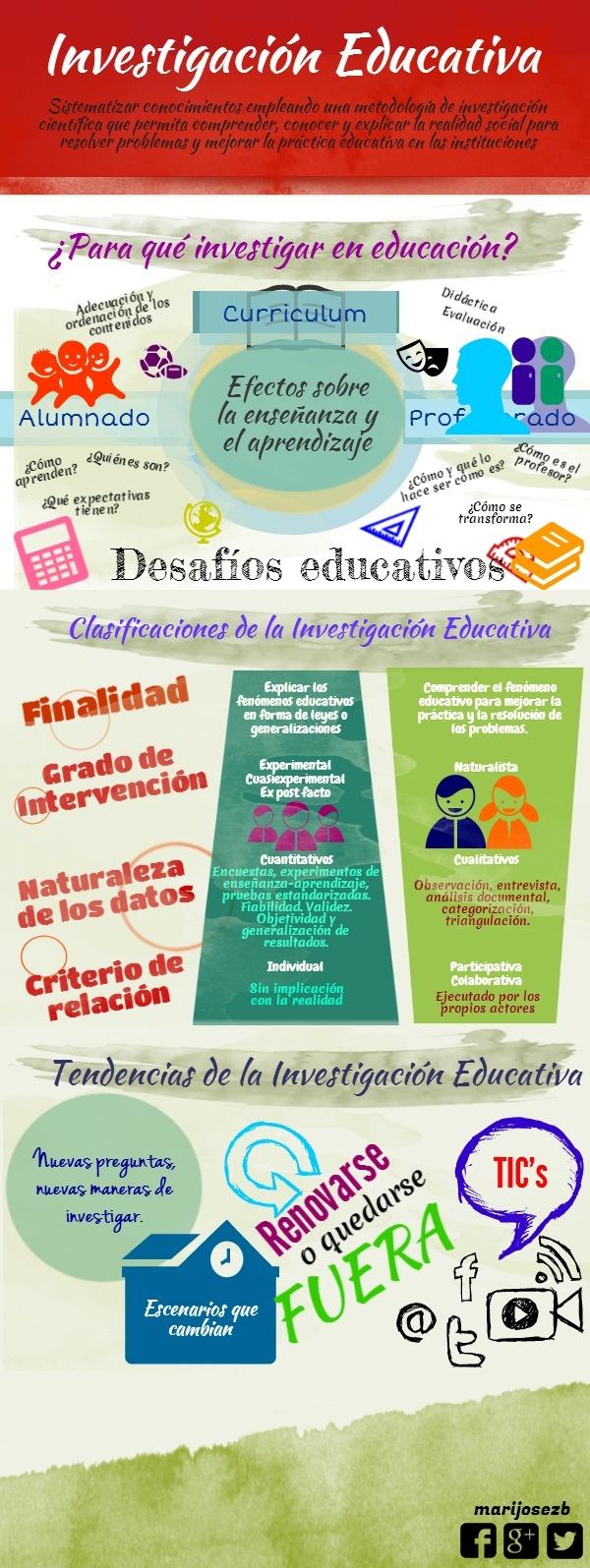 investigación educativa   @Piktochart Infographic