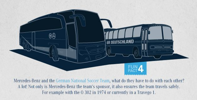 Fun fact #4, Mercedes Benz and German National Soccer Team, what do they have to do with each other?