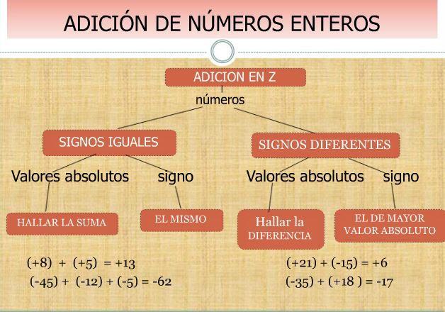 Adición De Números Enteros Con El Objetivo De Que Los Estudiantes Puedan Practicar Razonar Y Entende Adicion De Numeros Enteros Numeros Enteros Valor Absoluto