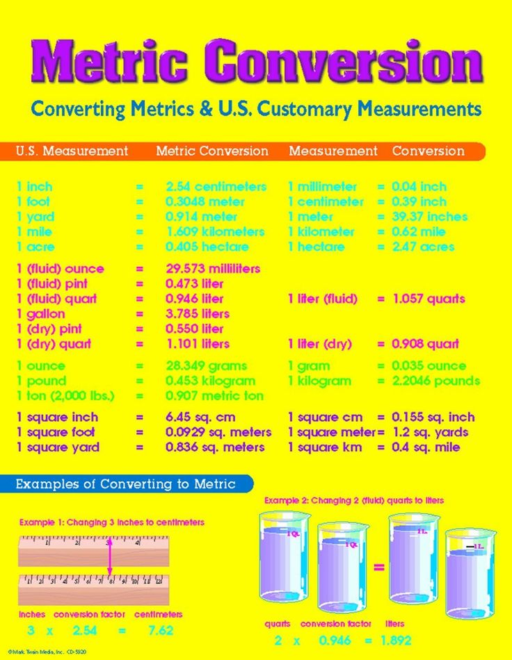 conversion charts - Google Search