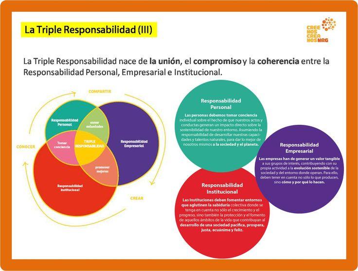 RESPONSABILIDAD DE TODOS  La Triple Responsabilidad nace de la unión, el compromiso y la coherencia entre la Responsabilidad Personal, Empresarial e Institucional...    más en  www.creemoscreamosnrg.com www.responsabilidadsostenible.com www.ciudadsabia.org