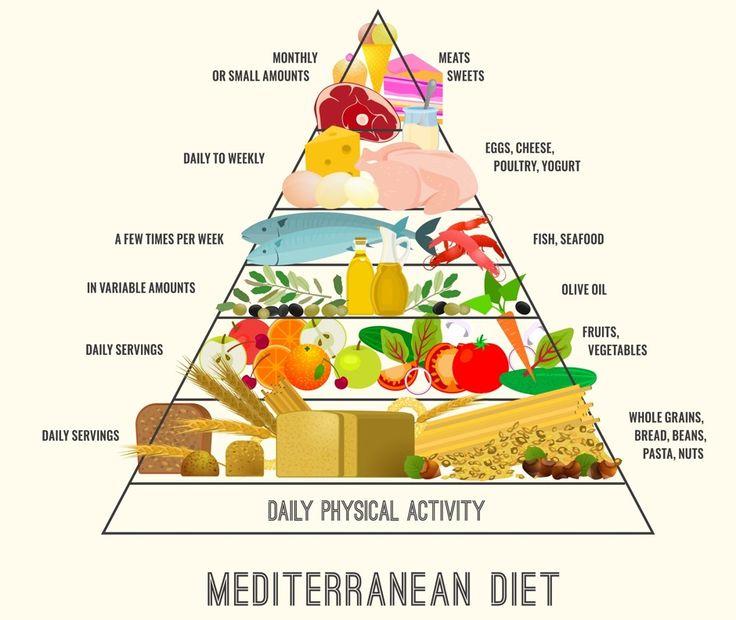 Отличие средиземноморской диеты от всех прочих в том, что она ничего не запрещает, а лишь рекомендует к употреблению те или иные продукты. По оценке Всемирной организации здравоохранения, это самая сбалансированная диета в мире. Не случайно среди ее поклонников — многие звезды, например, Пенелопа Крус и Софи Лорен.