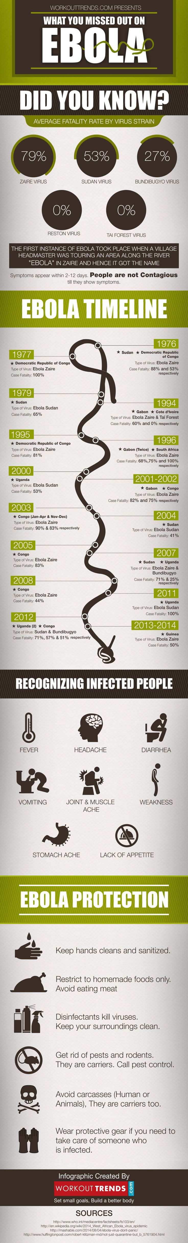 What You Missed Out On The Ebola Virus [Infographic]