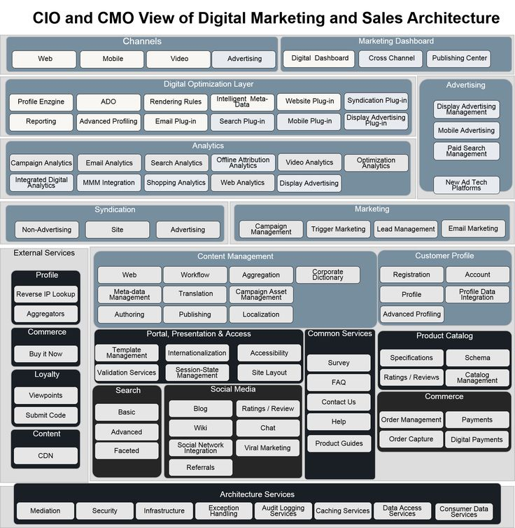30 best it architecture images on pinterest customer for Marketing for architects and designers