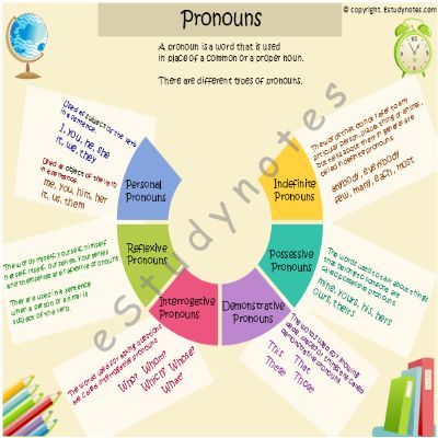 Pronouns A pronoun is a word used to replace a noun, that is, in place of a person, place, animal or thing. It is used to avoid repetition of a common or proper noun, to make the reading or writing better. I, you, he, she, it, we, they are all pronouns. e.g. Sarah lives in…