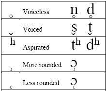 Type using IPA alphabet http://ipa.typeit.org/full/