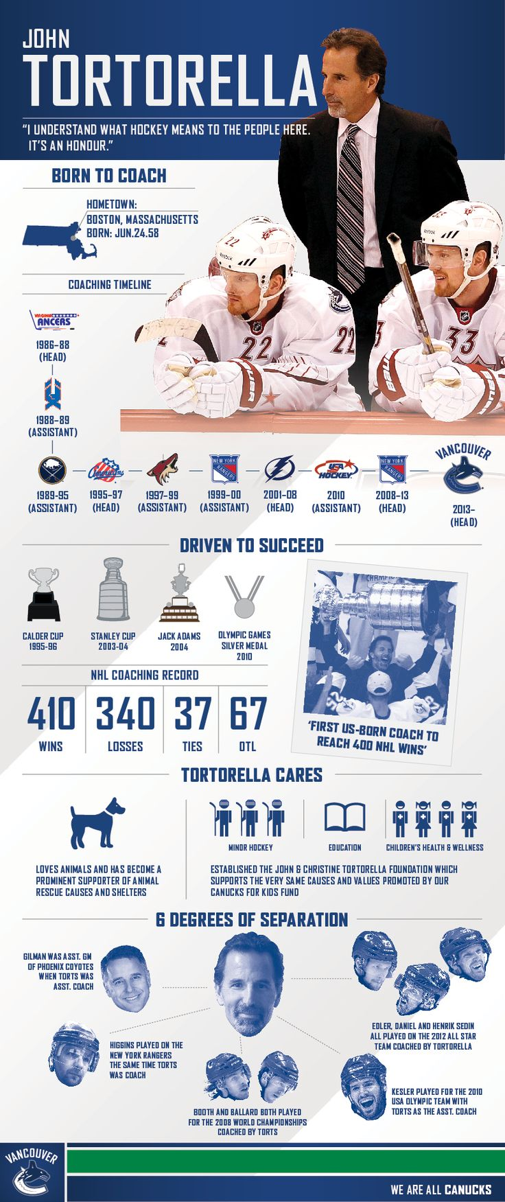 Torts - The Infographic