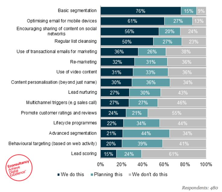10 most enlightening digital marketing stats from this week | Econsultancy