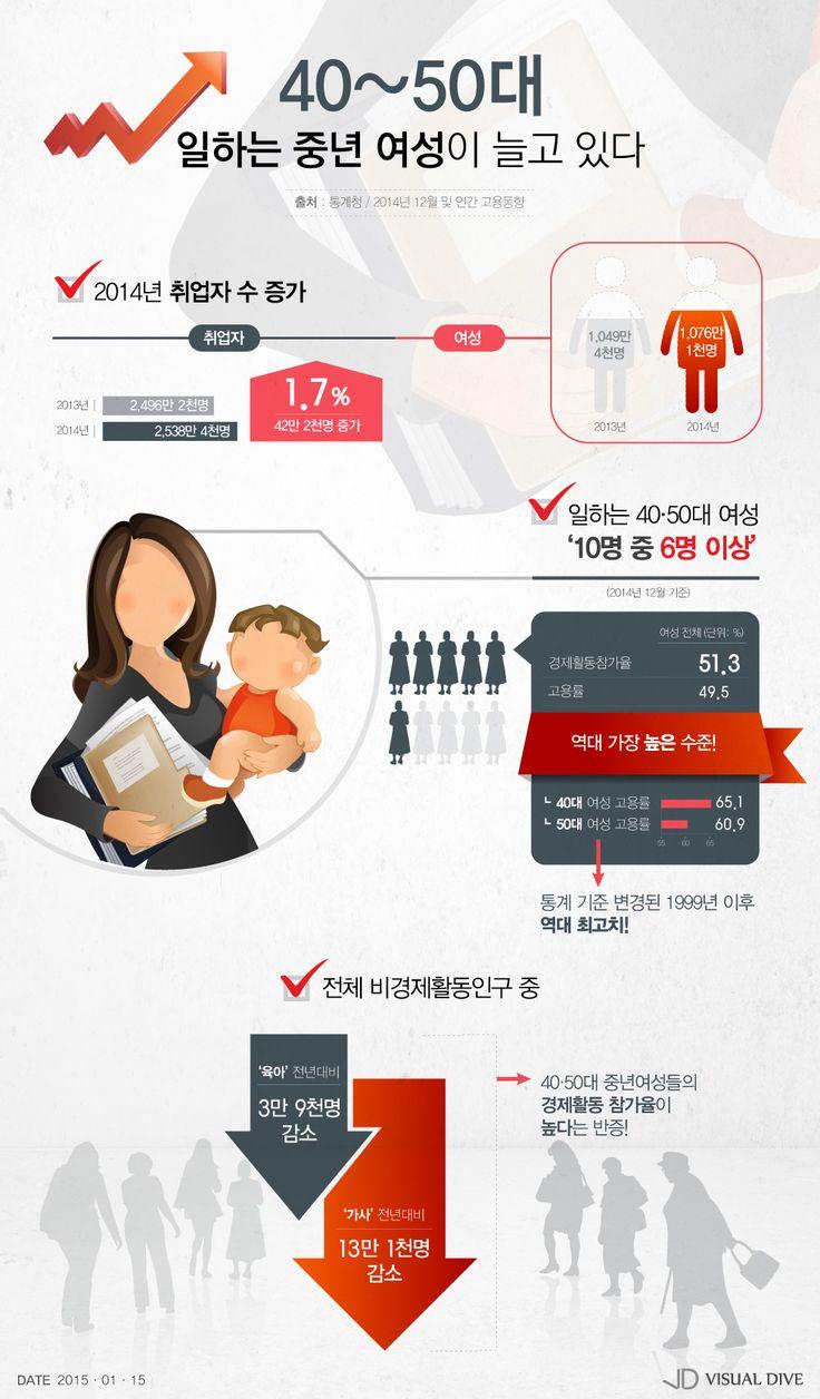 40‧50대 일하는 중년여성이 늘고 있다 [인포그래픽] #middle-aged woman / #Infographic ⓒ 비주얼다이브 무단 복사·전재·재배포 금지