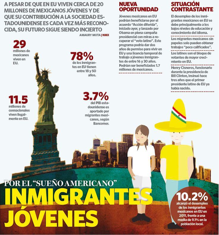 Portada - Inmigrantes Jóvenes