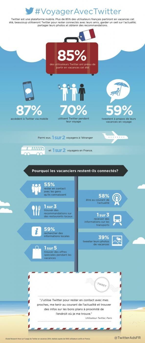 Comment les internautes français comptent utiliser #Twitter pendant les #vacances? via @TwitterAdsFR
