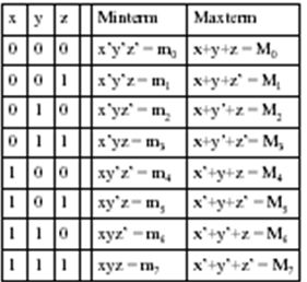 System programming and Digitan Design: Maxterm and Minterm, Canonical Forms (1.11)