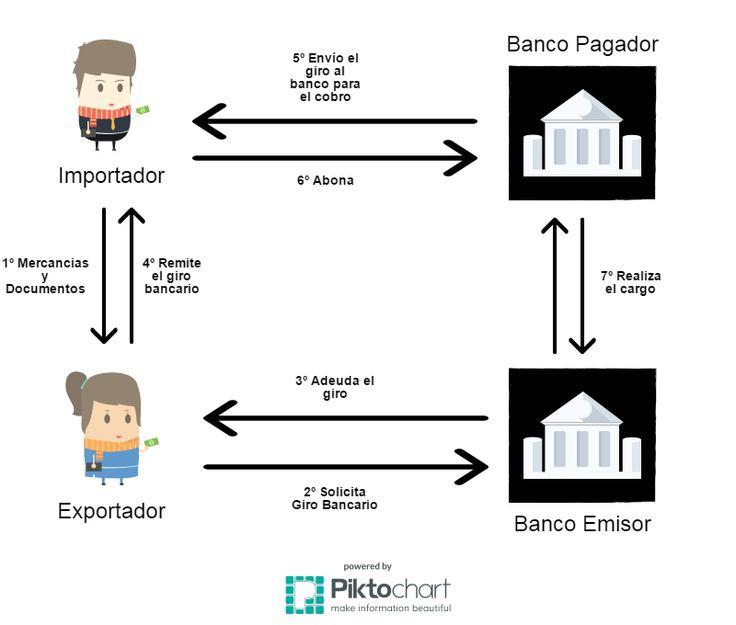 #Diccionario #financiero: #giro #bancario