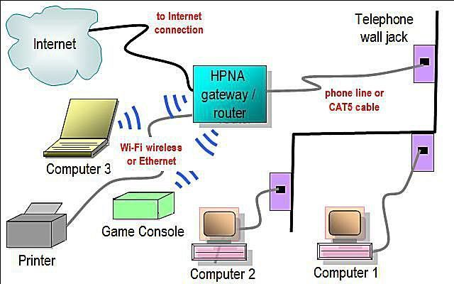 Phoneline Home Network Diagram Featuring HPNA Gateway / Router