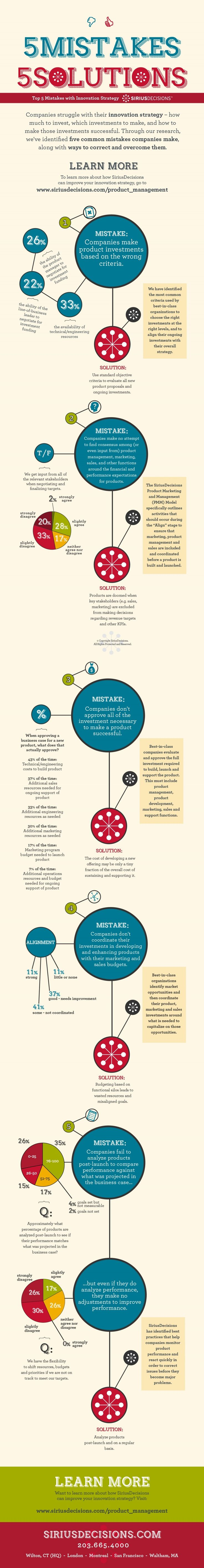 Top 5 Mistakes With Innovation Strategy: a SiriusDecisions infographic