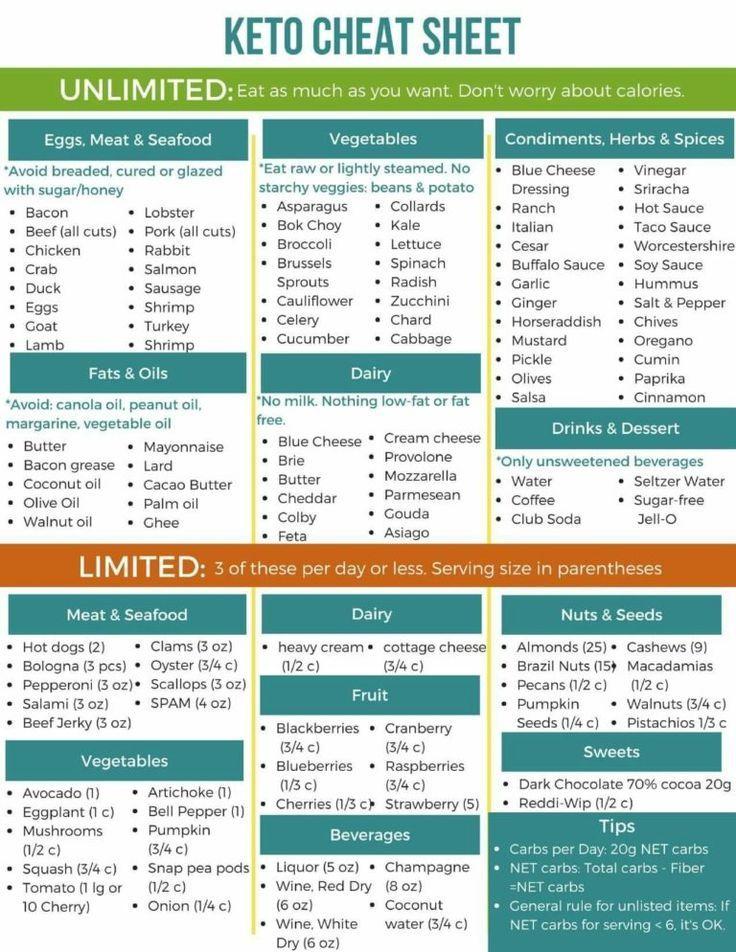 Keto Diet Plan: Keto Cheat Sheet #keto #food #cheatsheet #ideas #printable #healthy