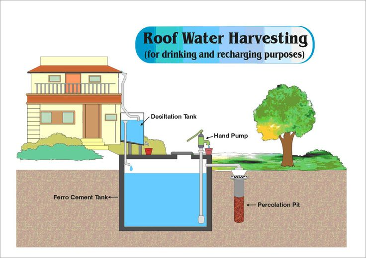 130 Best Images About Water On Pinterest Water Systems