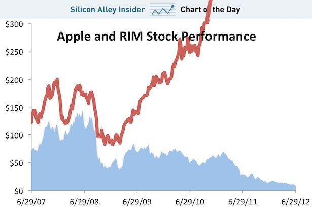 RIM's stock price is down 89 percent since the introduction of the iPhone five years ago today. Apple's stock, for comparison, has almost quintupled and shoots off the chart sometime in 2010.