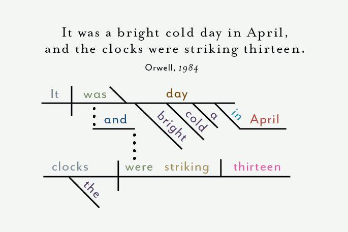 17 Best Images About Famous First Sentences