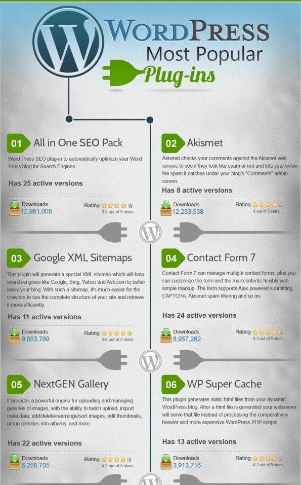 Die 30 Beliebtesten Wordpress Plugins Infografik Wordpress