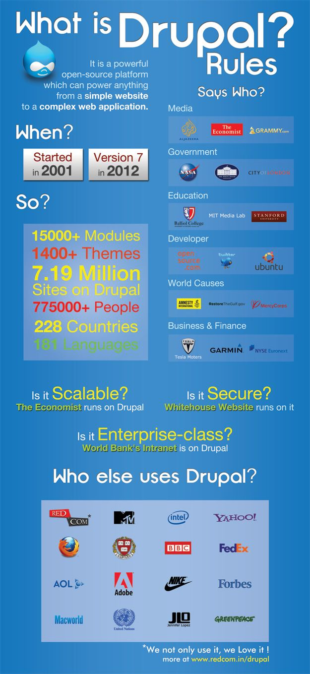 Drupal, what is it?