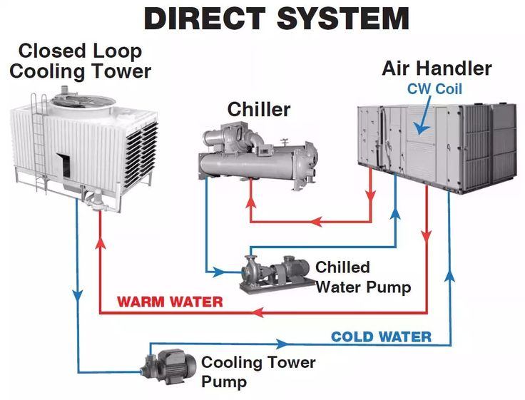Pin by Hani Hazzam on HVAC Refrigeration and air