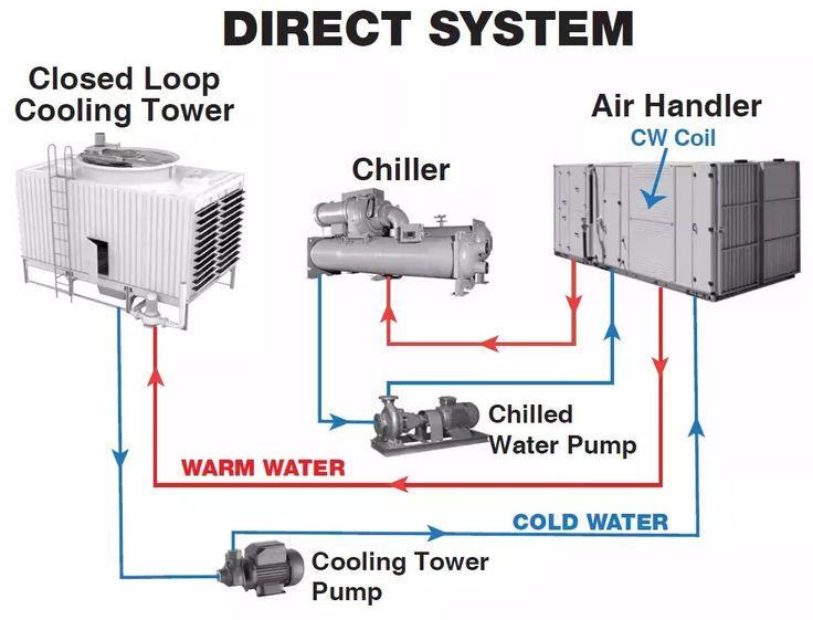 Pin by Hani Hazzam on HVAC in 2019 | Refrigeration, air conditioning, Hvac maintenance, Air