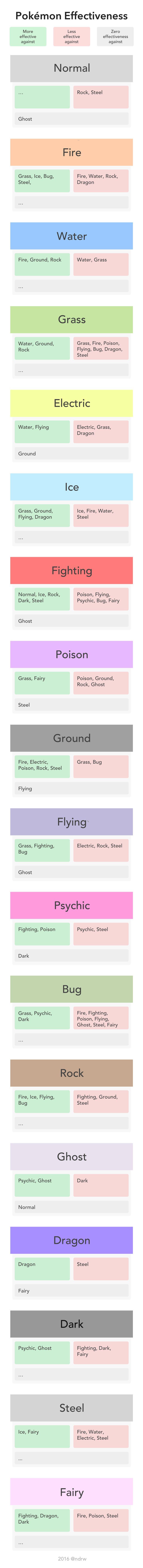 Pokemon Type Effectiveness Chart, helpful when picking your pokemon for a gym…