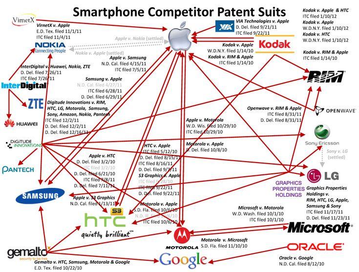 SmartPhone Patent Battles