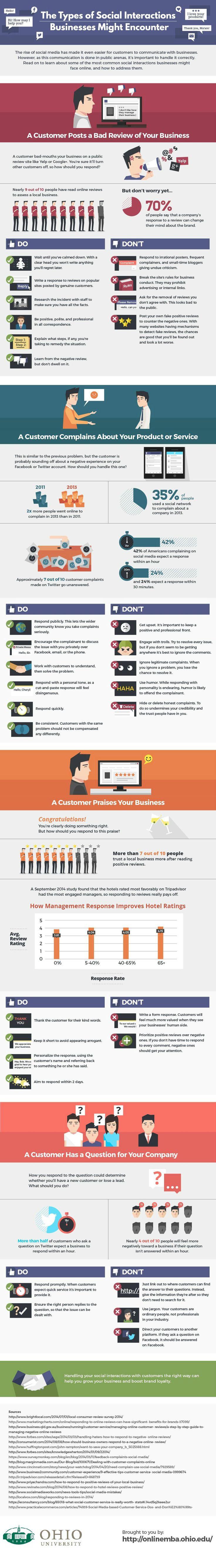 4 cas d'interactions avec les consommateurs