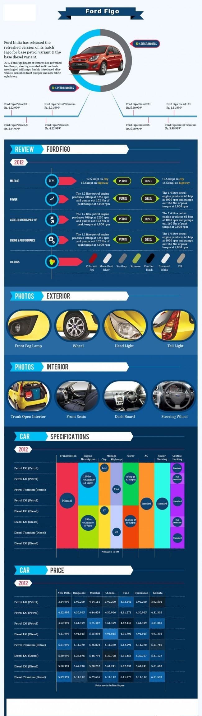Car Infographics    Ford Figo