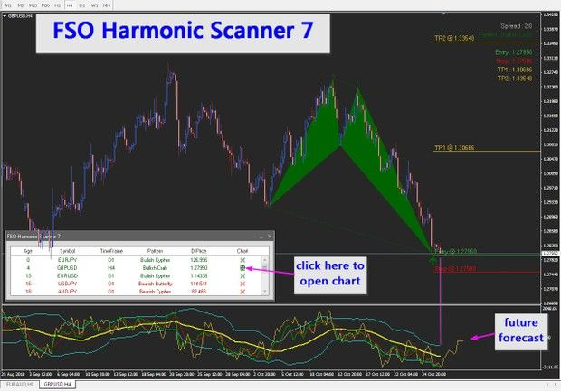 Forex Indicator System Works On All Currency Pairs And All Time