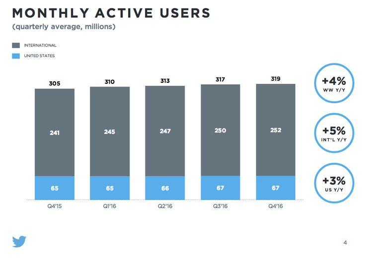 #Twitter annuncia i dati del Q4 2016: 319 milioni di utenti, cresciuti solo del 4% in tutto l'anno! Aumenta di poco anche la percentuale di utenti attivi ogni giorno, che passa dal 7% all'11%. #socialnetwork #smm