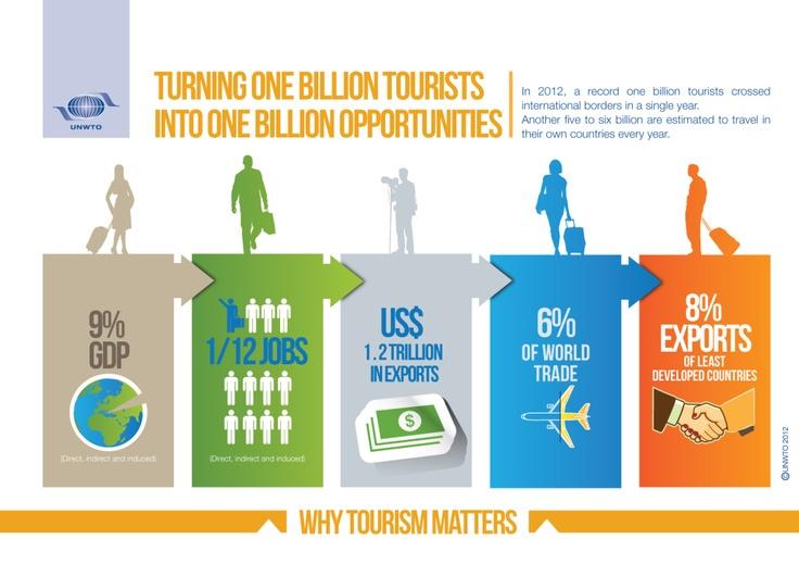Lumea ajunge azi la un miliard de turişti internaţionali