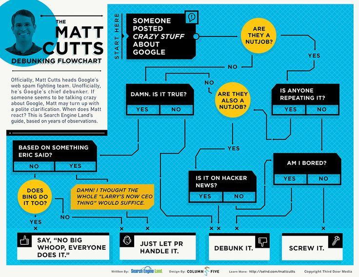 Matt Cutts Debunking Flowchart