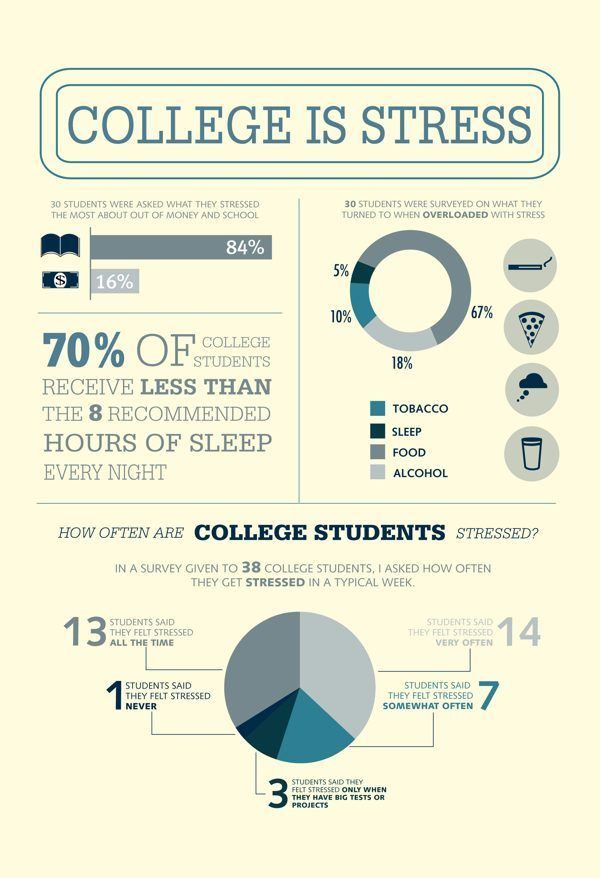 facts about college stress-- should pair with tips on how to relieve stress for a good bulletin board